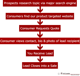 ABCLeads How We Generate Leads
